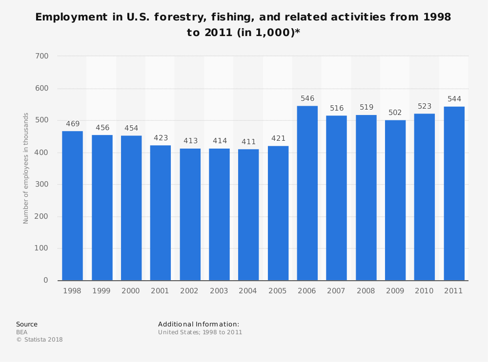 Statistic: Employment in U.S. forestry, fishing, and related activities from 1998 to 2011 (in 1,000)* | Statista