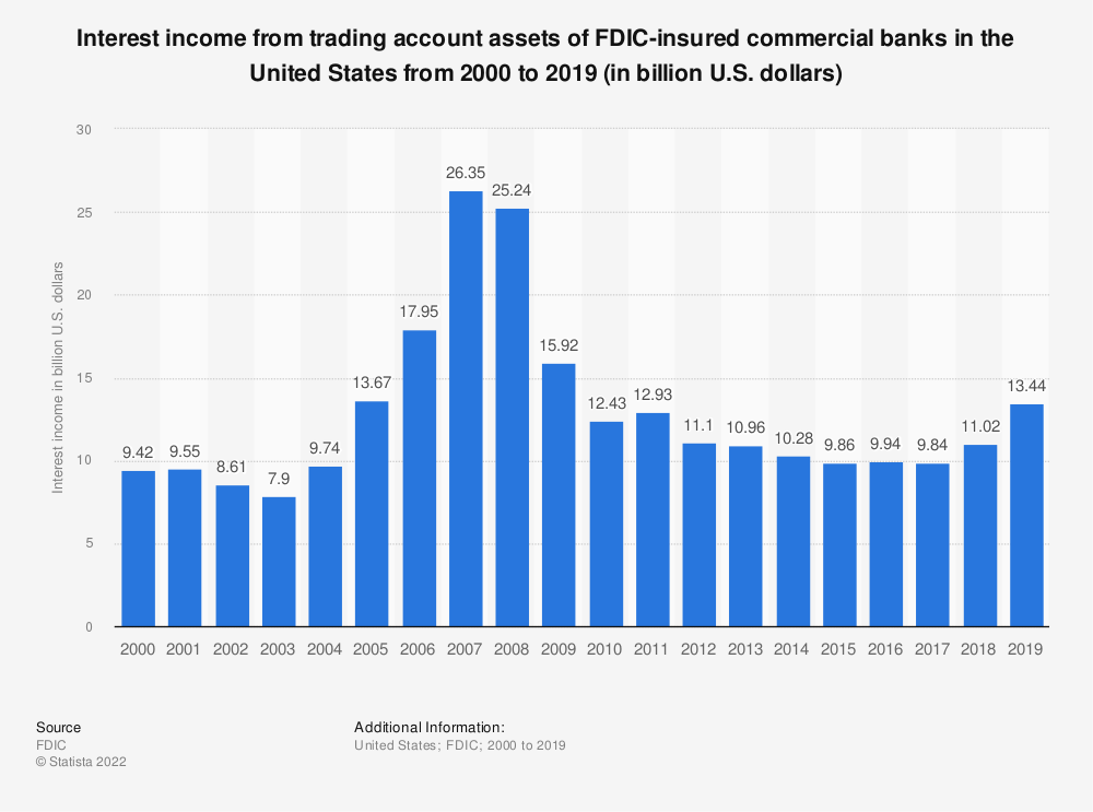 Statistic: Interest income from trading account assets of FDIC-insured commercial banks in the United States from 2000 to 2018 (in billion U.S. dollars) | Statista