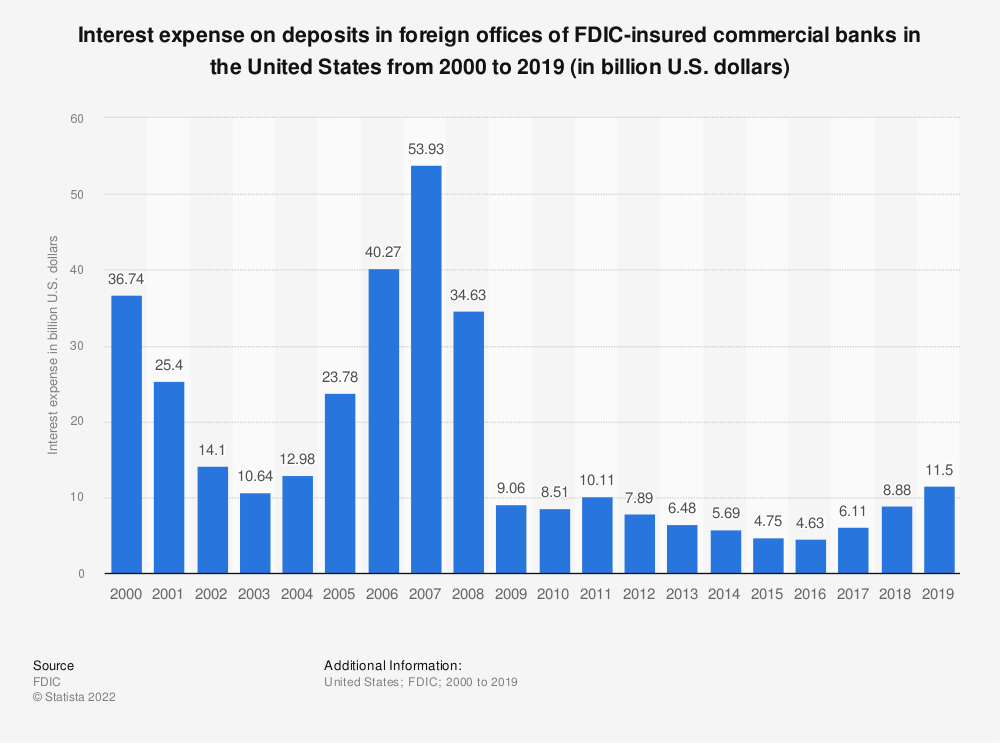 Statistic: Interest expense on deposits in foreign offices of FDIC-insured commercial banks in the United States from 2000 to 2019 (in billion U.S. dollars) | Statista