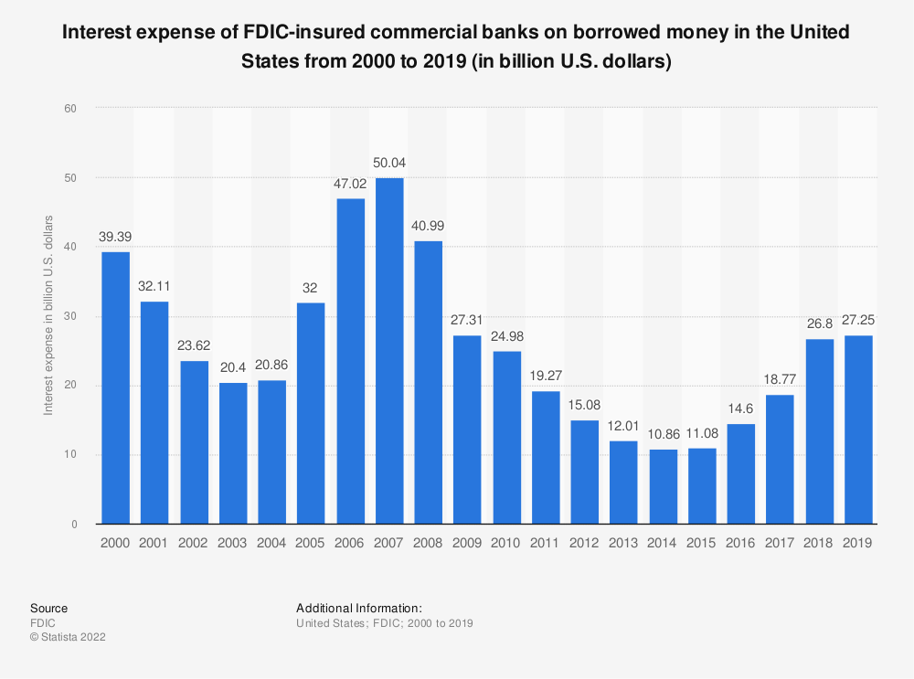 Statistic: Interest expense of FDIC-insured commercial banks on borrowed money in the United States from 2000 to 2018 (in billion U.S. dollars) | Statista