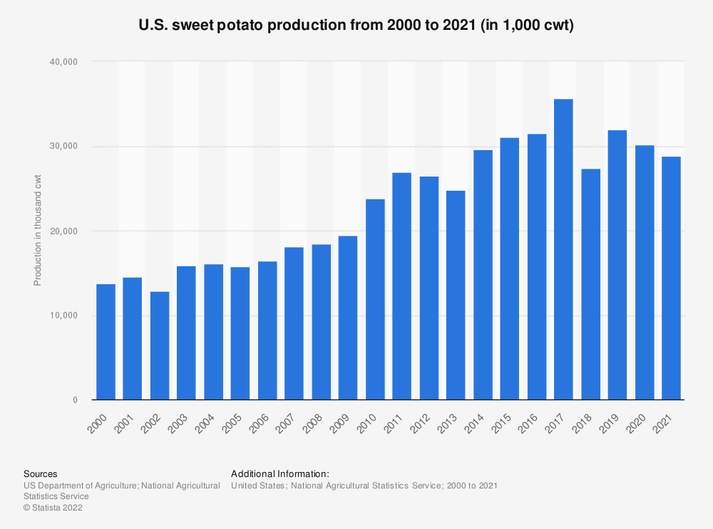 Statistic: U.S. sweet potato production from 2000 to 2018 (in 1,000 cwt) | Statista