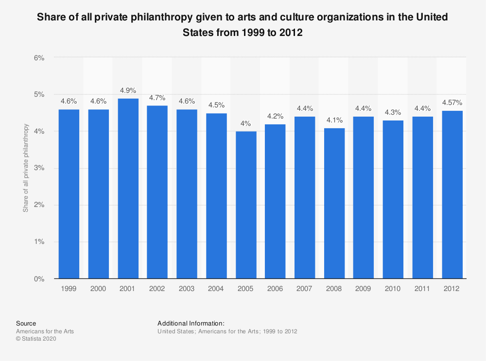 Statistic: Share of all private philanthropy given to arts and culture organizations in the United States from 1999 to 2012 | Statista