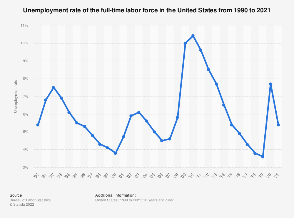 Statistic: Unemployment rate of the full-time labor force in the United States from 1990 to 2018 | Statista