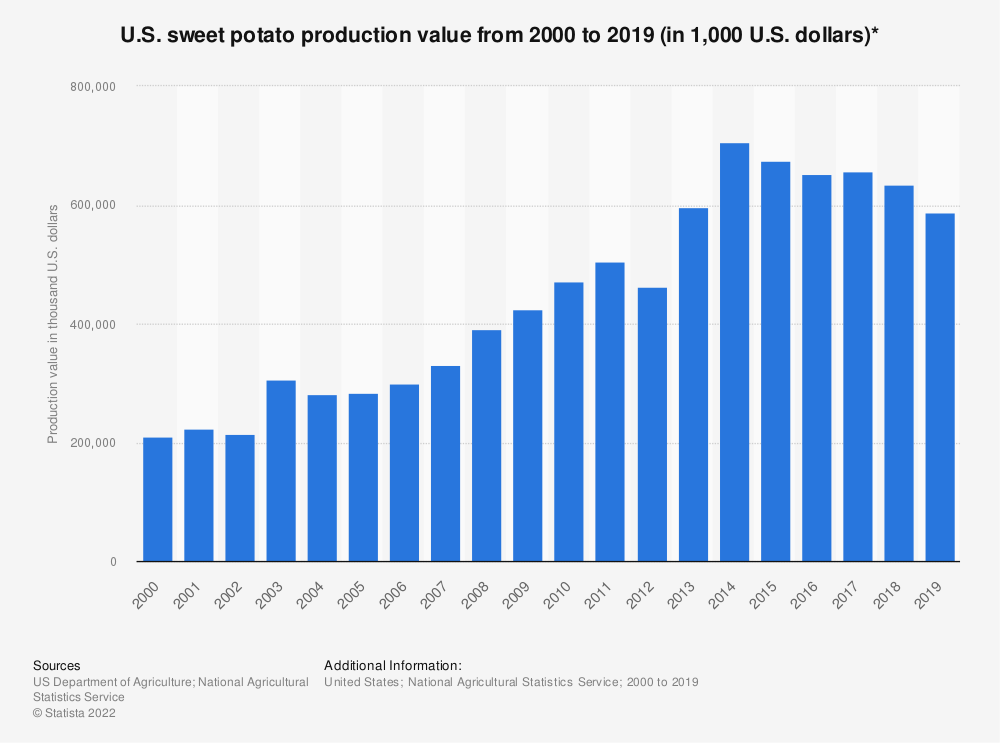 Statistic: U.S. sweet potato production value from 2000 to 2019 (in 1,000 U.S. dollars)* | Statista