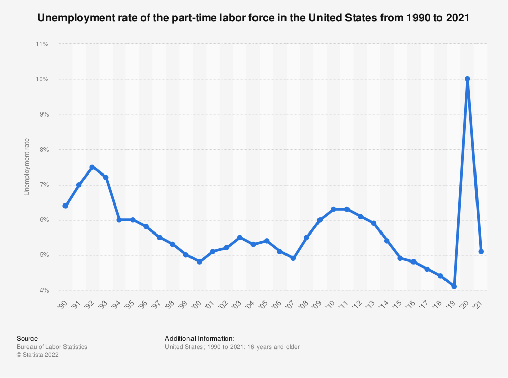 Statistic: Unemployment rate of the part-time labor force in the United States from 1990 to 2018 | Statista