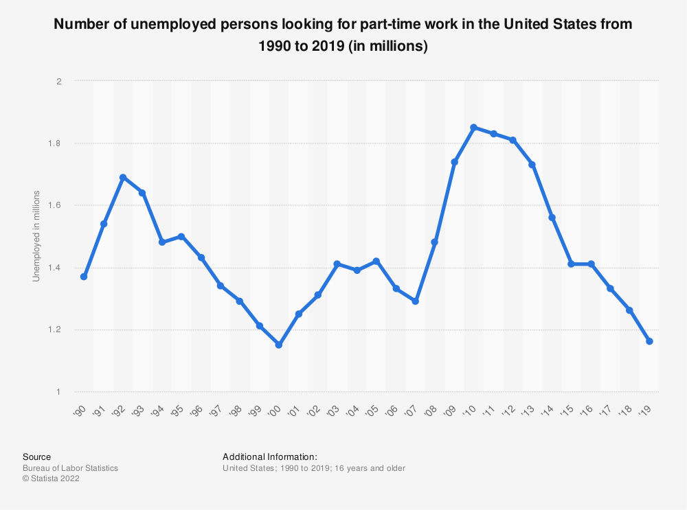 Statistic: Number of unemployed persons looking for part-time work in the United States from 1990 to 2019 (in millions) | Statista