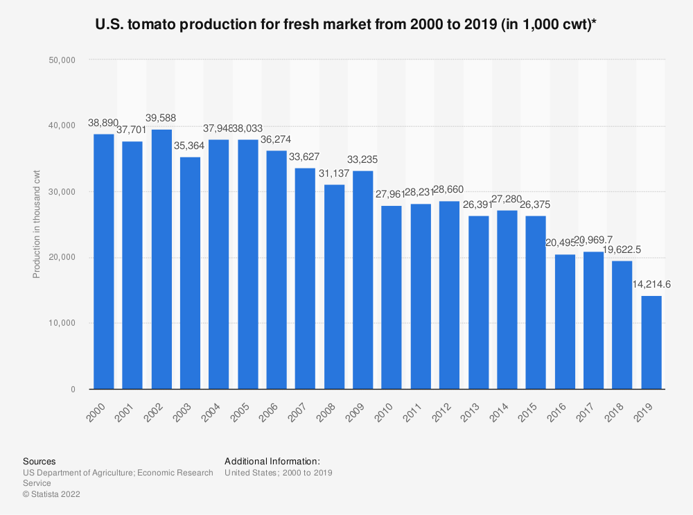 Statistic: U.S. tomato production for fresh market from 2000 to 2019 (in 1,000 cwt)* | Statista