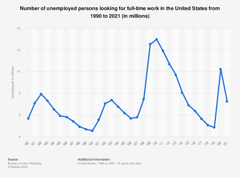 Statistic: Number of unemployed persons looking for full-time work in the United States from 1990 to 2016 (in millions) | Statista