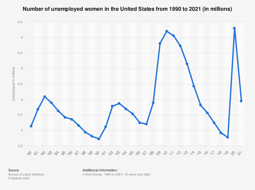 Statistic: Number of unemployed women in the United States from 1990 to 2019 (in millions) | Statista