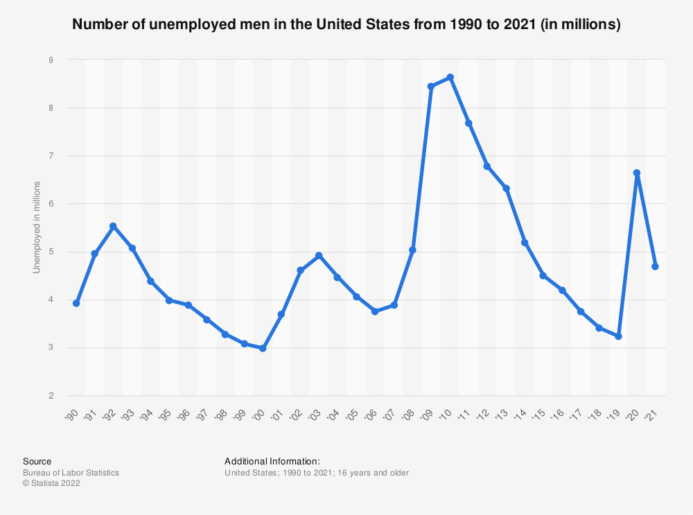 Statistic: Number of unemployed men in the United States from 1990 to 2018 (in millions) | Statista