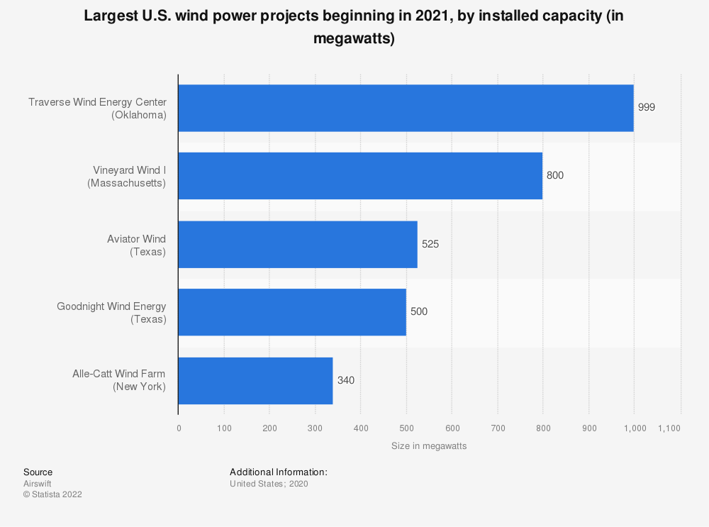 Statistic: Largest U.S. wind power projects as of 2019, by installed capacity (in megawatts)  | Statista