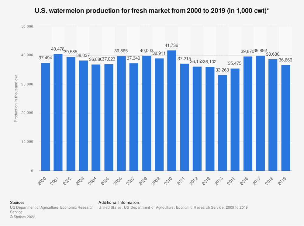 Statistic: U.S. watermelon production for fresh market from 2000 to 2018 (in 1,000 cwt)* | Statista