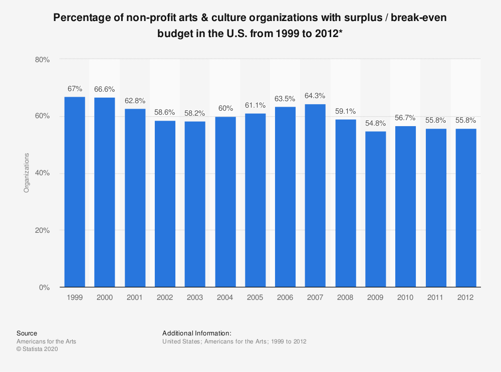 Statistic: Percentage of non-profit arts & culture organizations with surplus / break-even budget in the U.S. from 1999 to 2012* | Statista