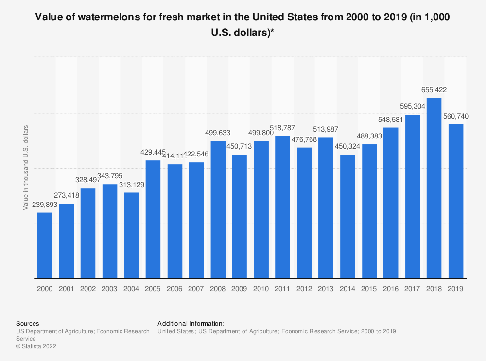 Statistic: Value of watermelons for fresh market in the United States from 2000 to 2017 (in 1,000 U.S. dollars)* | Statista