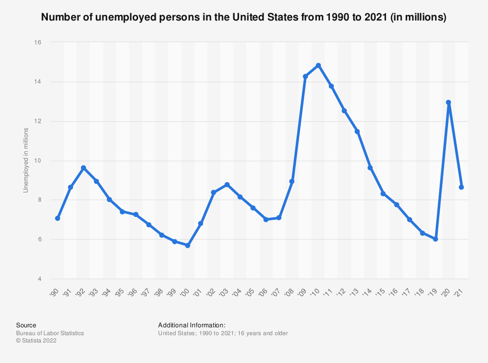 Statistic: Number of unemployed persons in the United States from 1990 to 2019 (in millions) | Statista