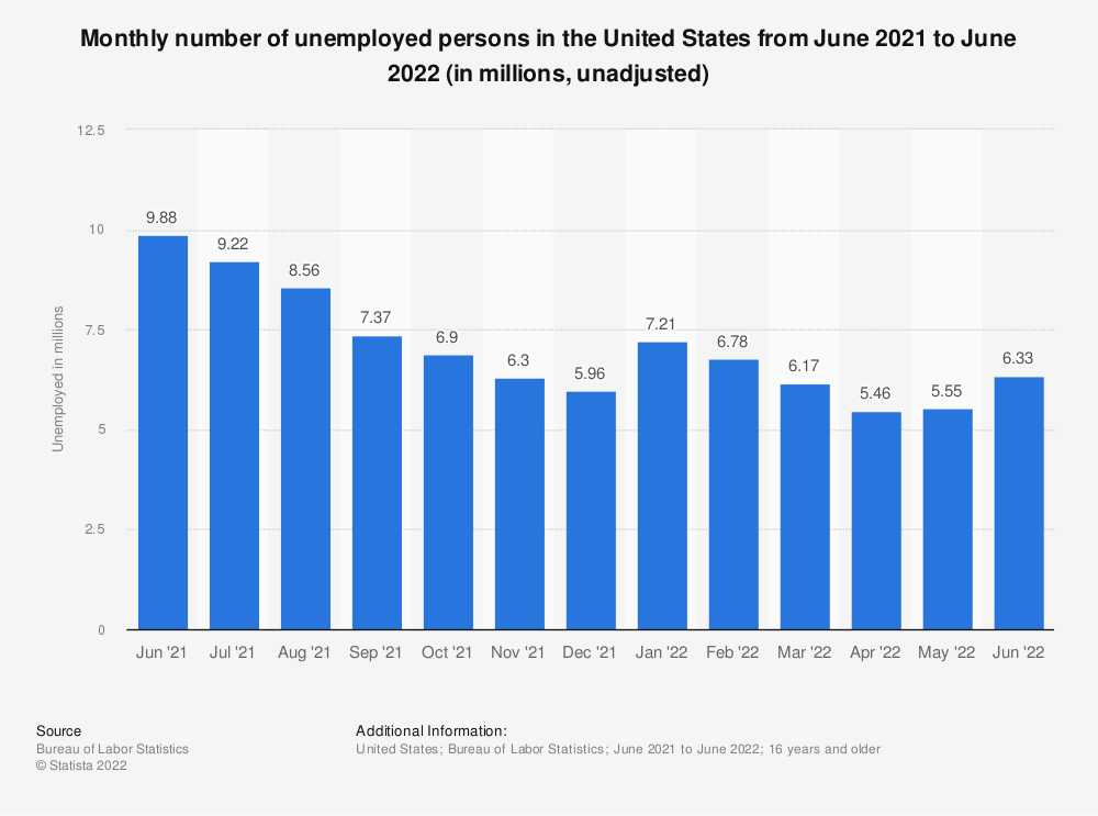 Statistic: Monthly number of unemployed persons in the United States from April 2019 to April 2020 (in millions, unadjusted) | Statista