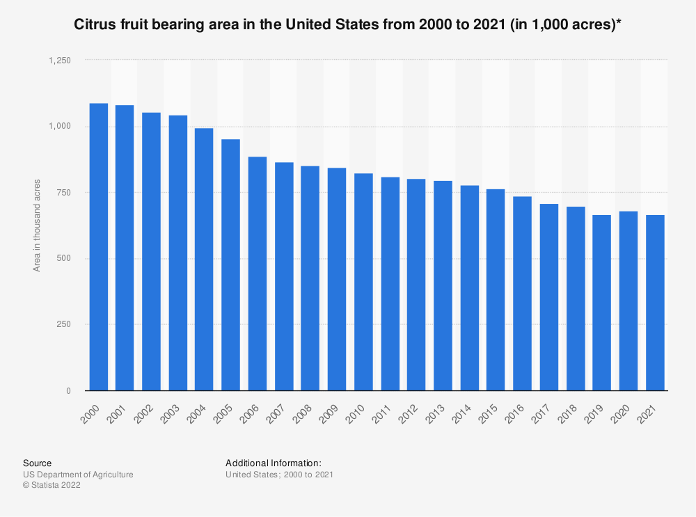 Statistic: Citrus fruit bearing area in the United States from 2000 to 2018 (in 1,000 acres)* | Statista