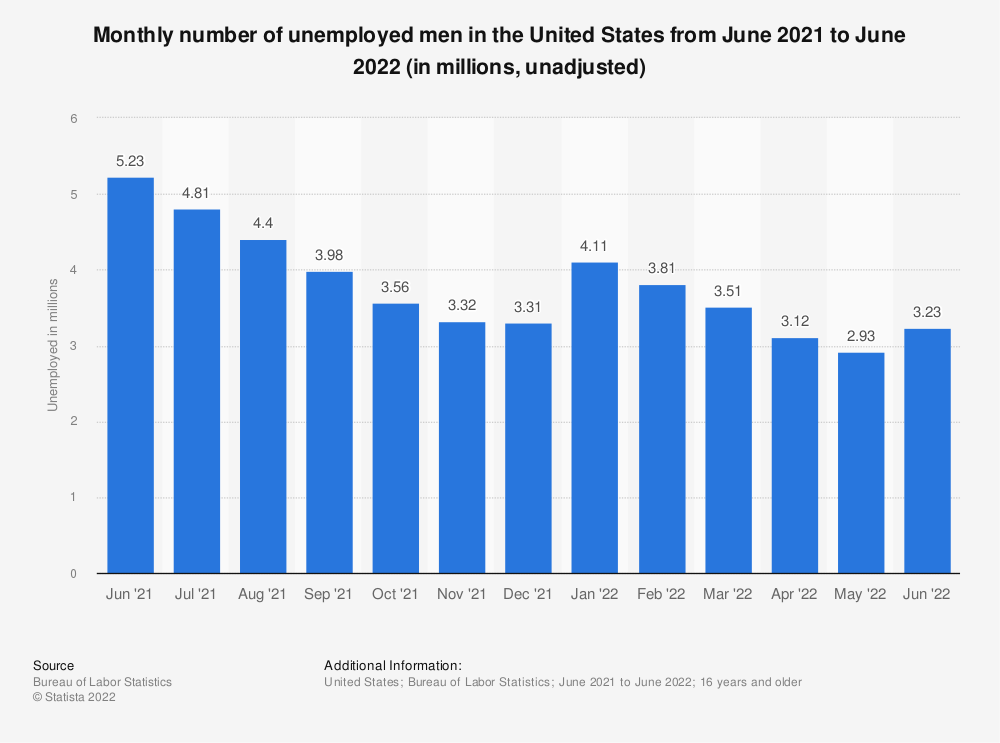 Statistic: Monthly number of unemployed men in the United States from April 2015 to April 2016 (in millions, unadjusted) | Statista