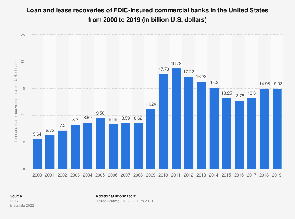 Statistic: Loan and lease recoveries of FDIC-insured commercial banks in the United States from 2000 to 2017 (in billion U.S. dollars) | Statista