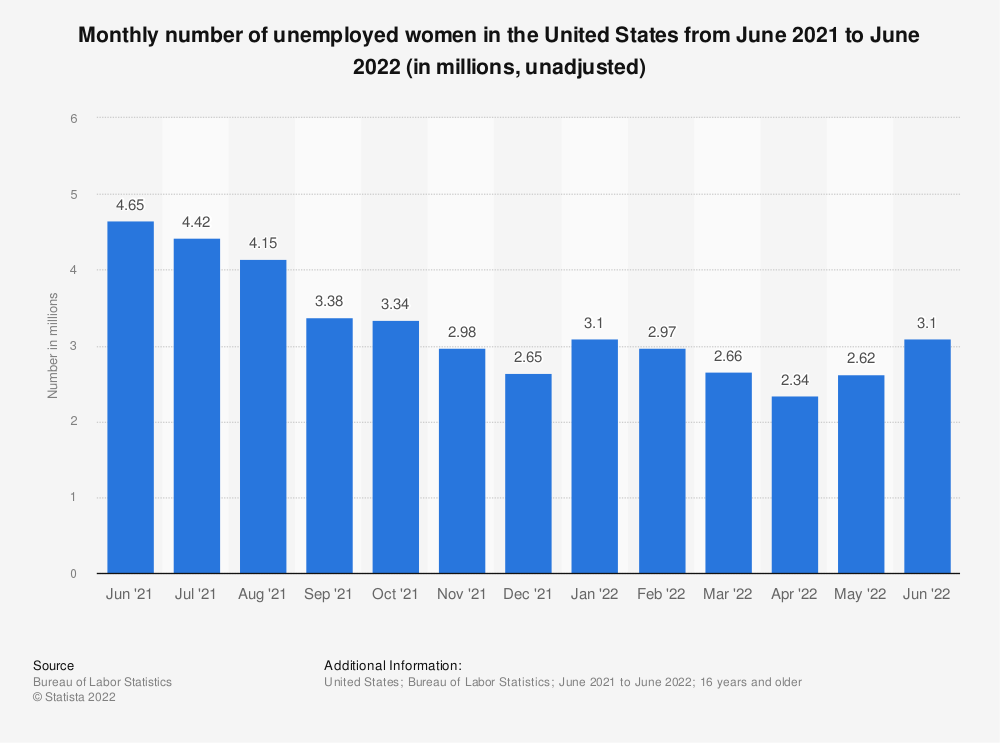 Statistic: Monthly number of unemployed women in the United States from March 2020 to March 2021 (in millions, unadjusted) | Statista