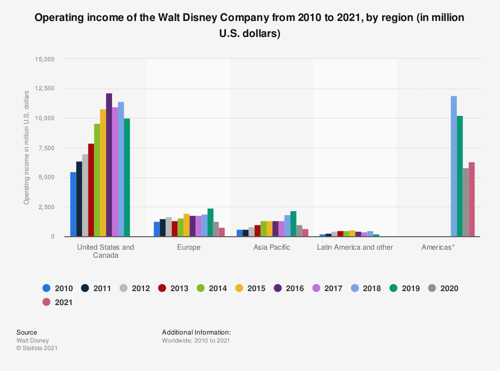 Statistic: Operating income of the Walt Disney Company from 2010 to 2019, by region (in million U.S. dollars) | Statista
