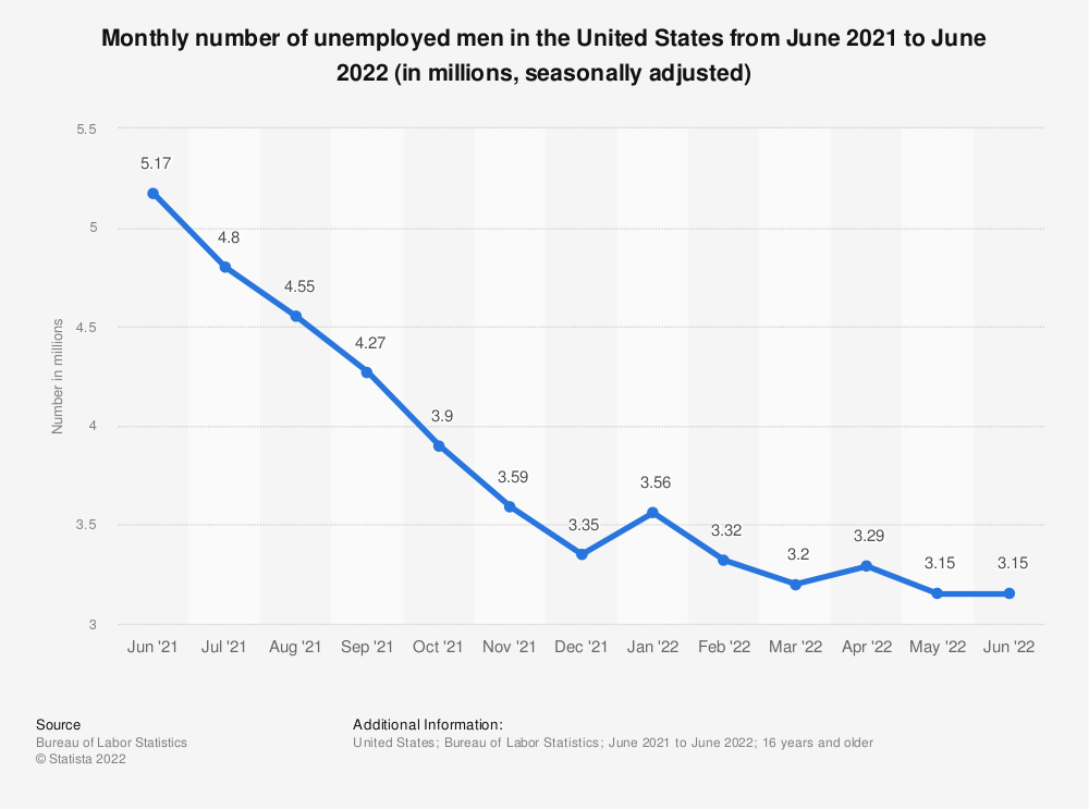 Statistic: Monthly number of unemployed men in the United States from June 2020 to June 2021 (in millions, seasonally adjusted) | Statista