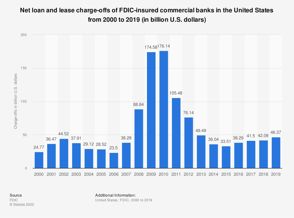 Statistic: Net loan and lease charge-offs of FDIC-insured commercial banks in the United States from 2000 to 2018 (in billion U.S. dollars) | Statista