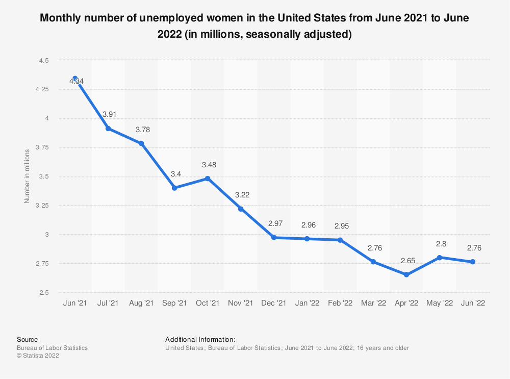 Statistic: Monthly number of unemployed women in the United States from January 2015 to January 2016 (in millions, seasonally adjusted) | Statista