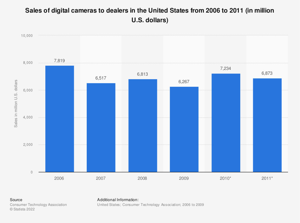 Statistic: Sales of digital cameras to dealers in the United States from 2006 to 2011 (in million U.S. dollars) | Statista
