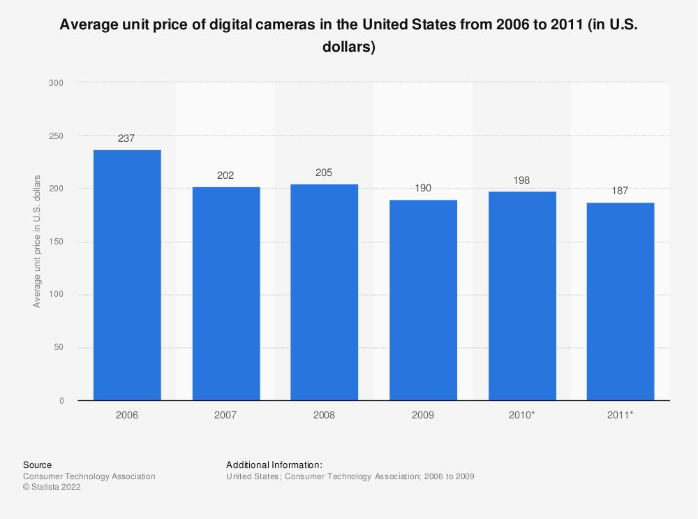 Statistic: Average unit price of digital cameras in the United States from 2006 to 2011 (in U.S. dollars) | Statista