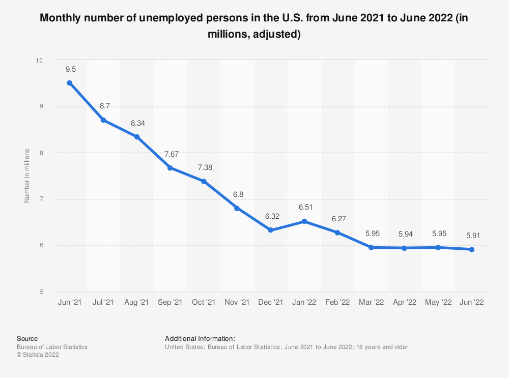 Statistic: Monthly number of unemployed persons in the U.S. from June 2015 to June 2016 (in millions, adjusted) | Statista