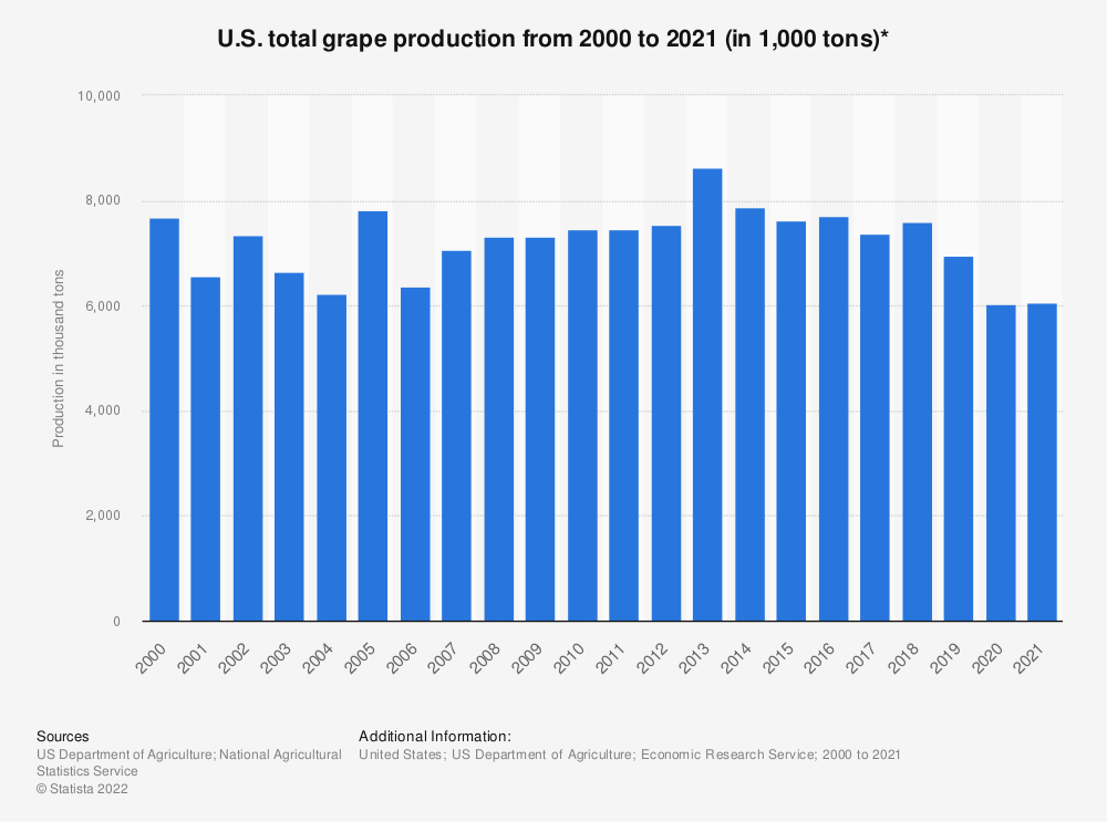 Statistic: U.S. total grape production from 2000 to 2017 (in 1,000 tons)* | Statista