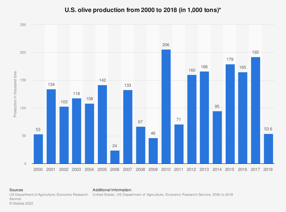 Statistic: U.S. olive production from 2000 to 2018 (in 1,000 tons)* | Statista