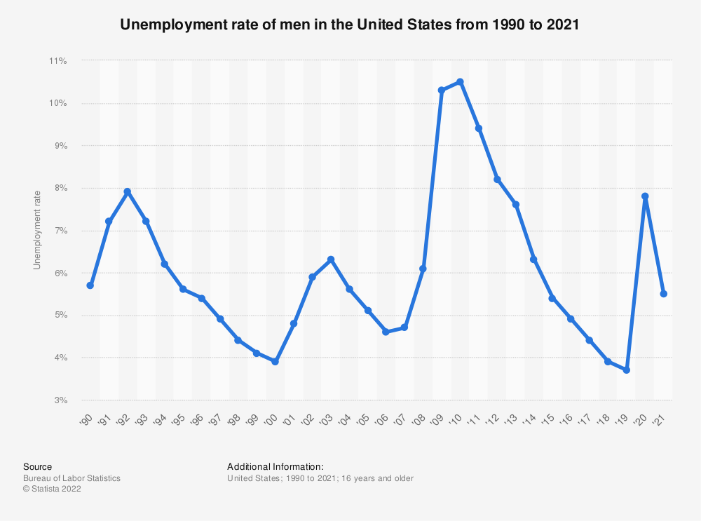 Statistic: Unemployment rate of men in the United States from 1990 to 2018 | Statista