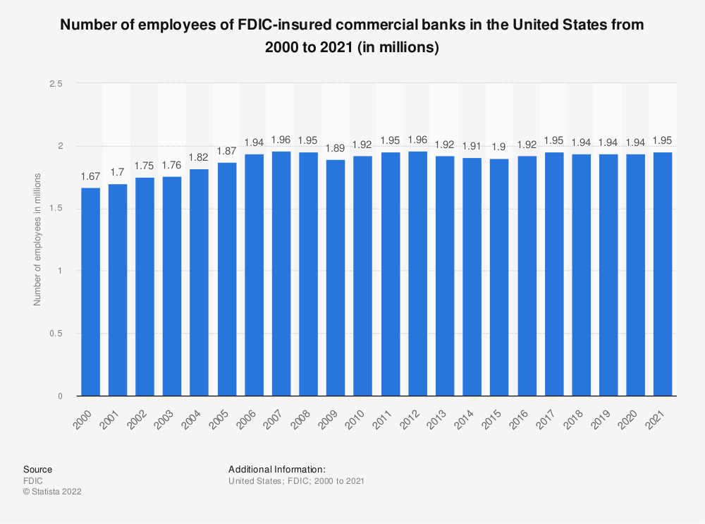 Statistic: Number of employees of FDIC-insured commercial banks in the United States from 2000 to 2019 (in millions) | Statista