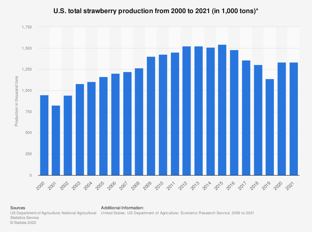 Statistic: U.S. total strawberry production from 2000 to 2019 (in 1,000 tons)* | Statista