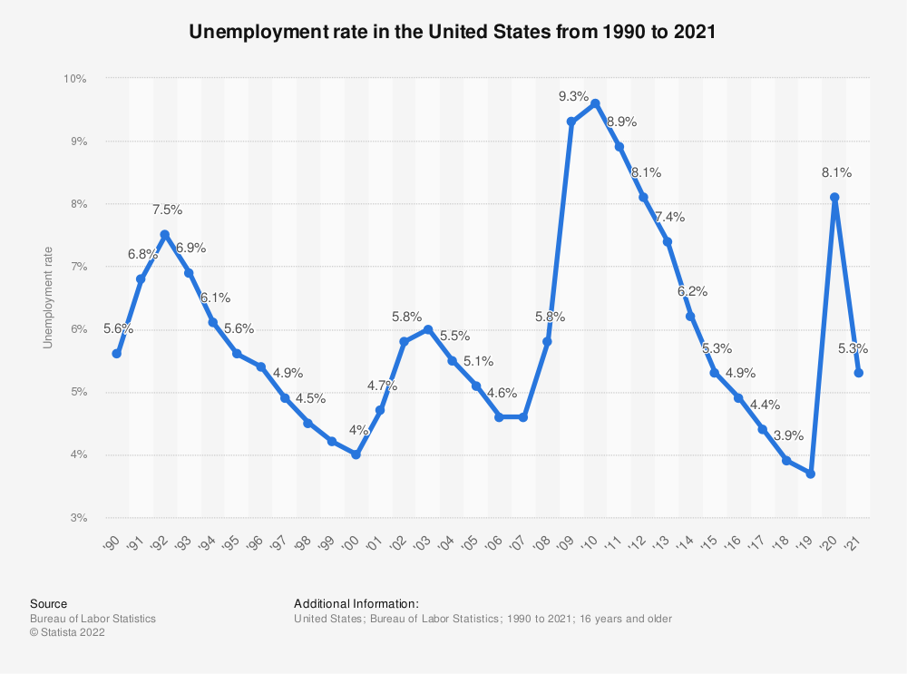Statistic: Unemployment rate in the United States from 1990 to 2019 | Statista
