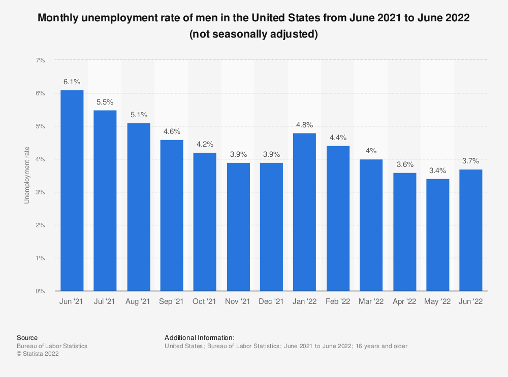 Statistic: Monthly unemployment rate of men in the United States from August 2013 to August 2014 (not seasonally adjusted) | Statista