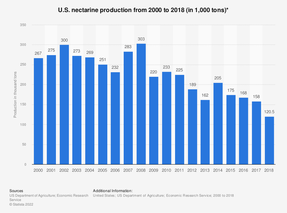 Statistic: U.S. nectarine production from 2000 to 2018 (in 1,000 tons)* | Statista