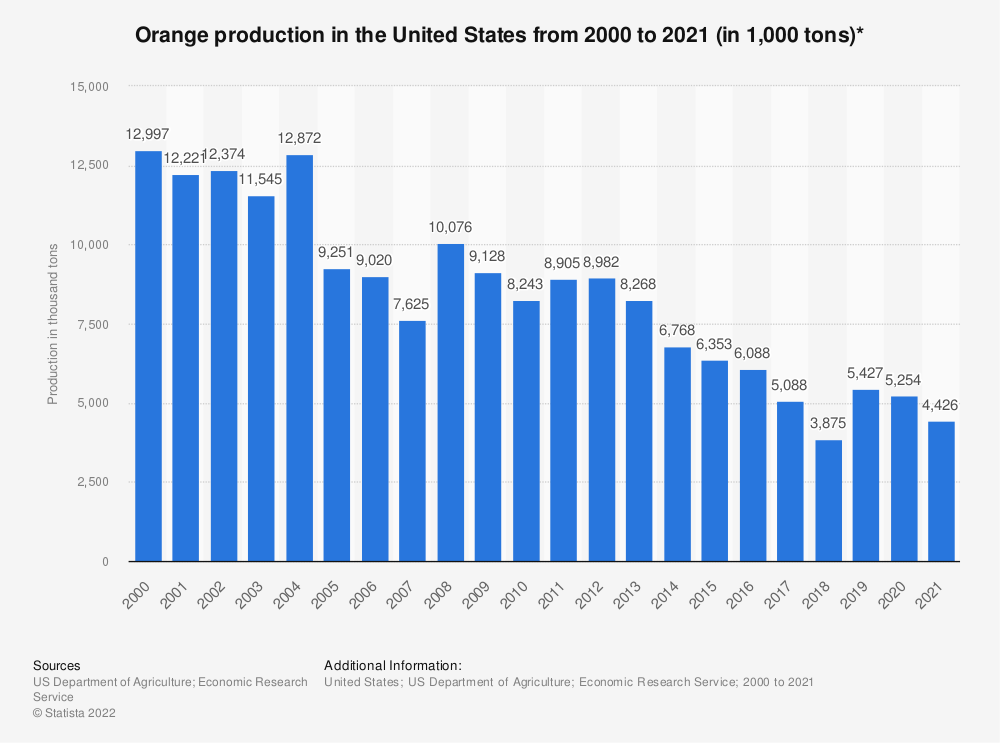 Statistic: Orange production in the United States from 2000 to 2017 (in 1,000 tons)* | Statista