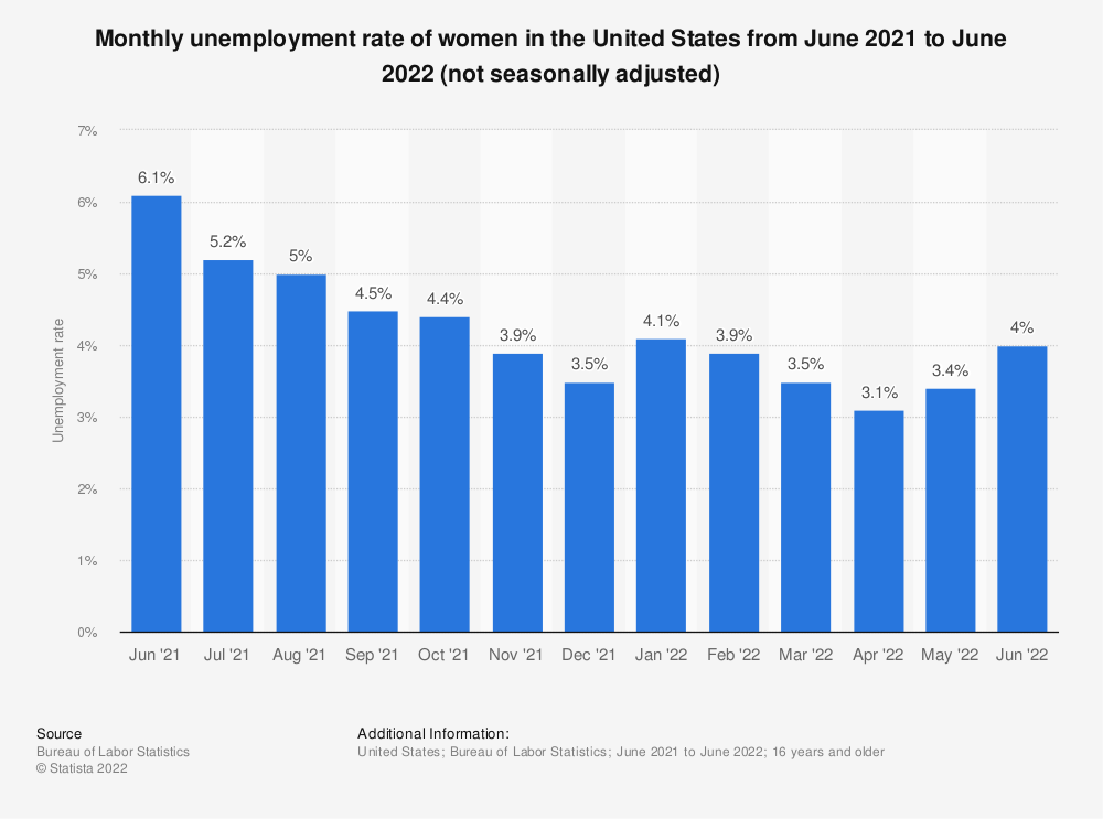 Statistic: Monthly unemployment rate of women in the United States from July 2013 to July 2014 (not seasonally adjusted) | Statista