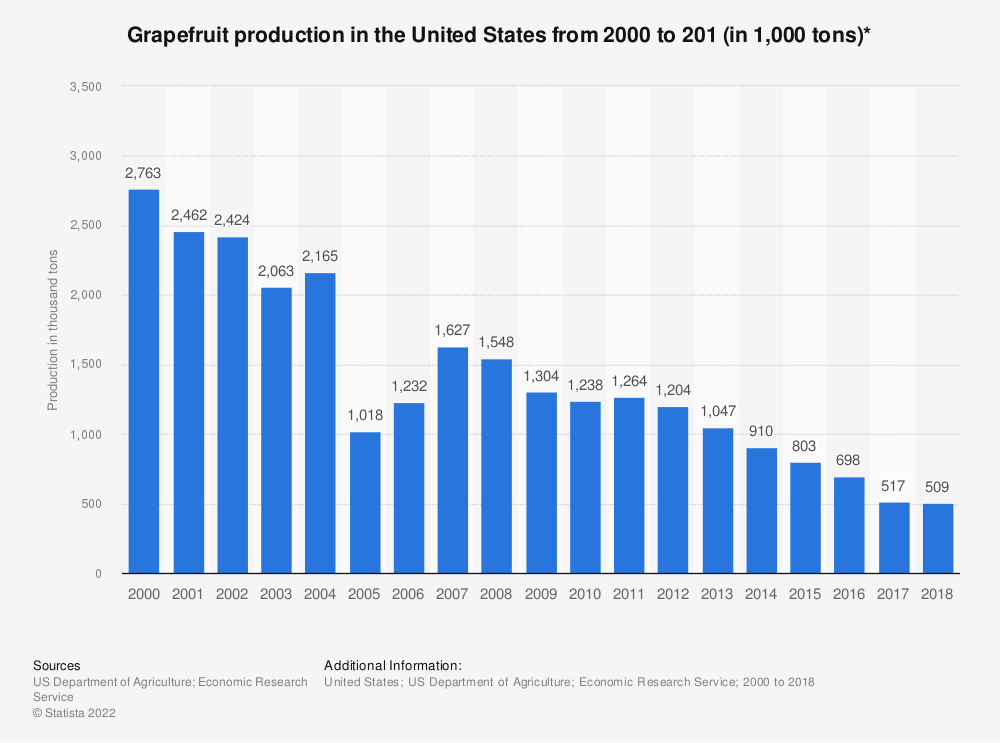 Statistic: Grapefruit production in the United States from 2000 to 201 (in 1,000 tons)* | Statista