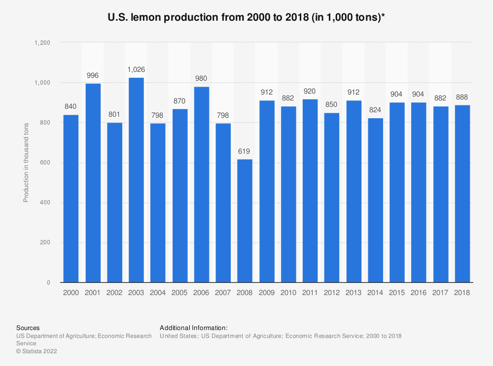 Statistic: U.S. lemon production from 2000 to 2017 (in 1,000 tons)* | Statista