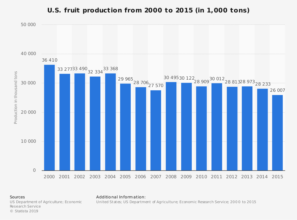 Statistic: U.S. fruit production from 2000 to 2015 (in 1,000 tons) | Statista
