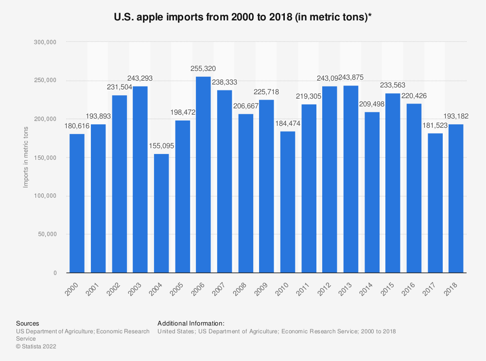 Statistic: U.S. apple imports from 2000 to 2017 (in metric tons)* | Statista