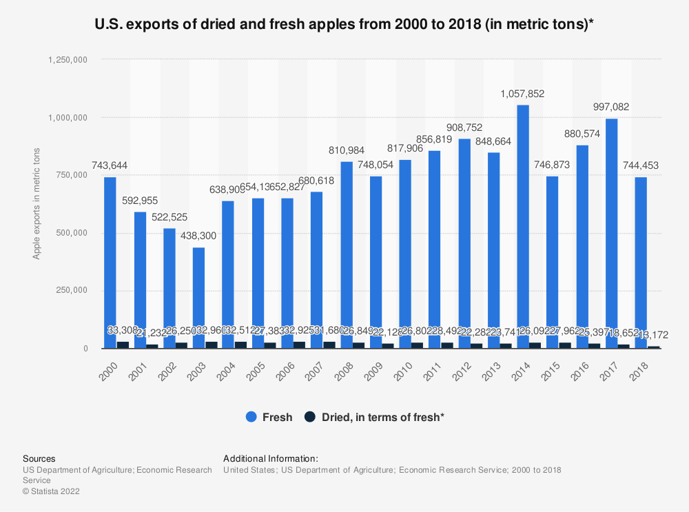 Statistic: U.S. exports of dried and fresh apples from 2000 to 2017 (in metric tons)* | Statista