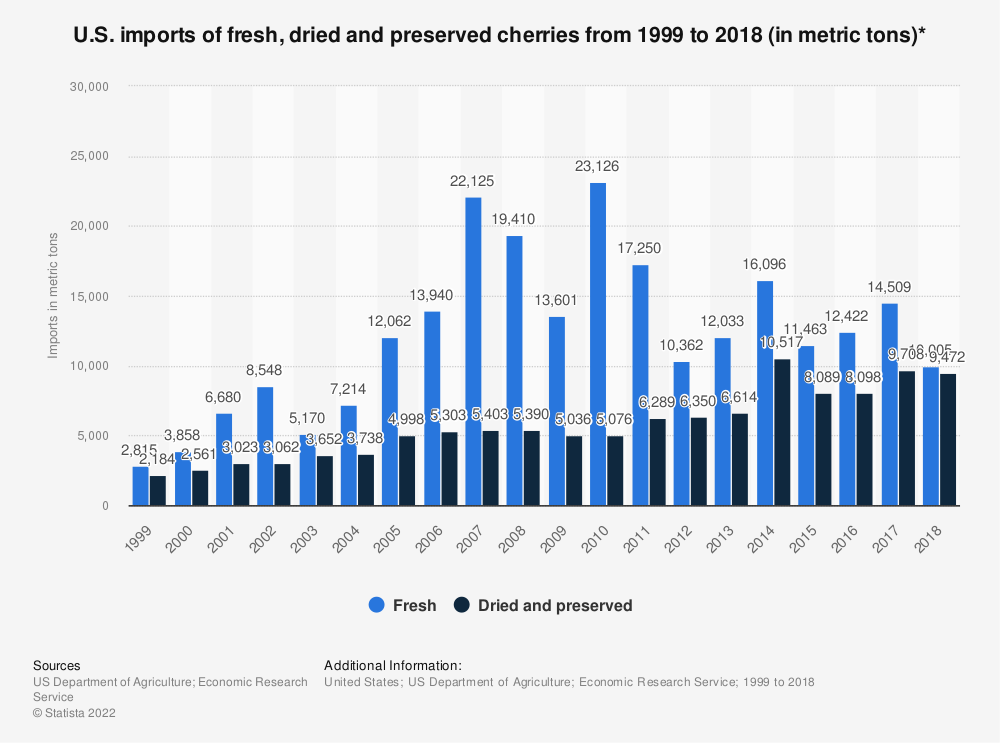 Statistic: U.S. imports of fresh, dried and preserved cherries from 1999 to 2017 (in metric tons)* | Statista