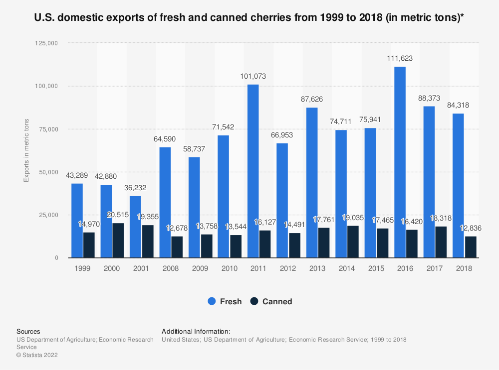 Statistic: U.S. domestic exports of fresh and canned cherries from 1999 to 2017 (in metric tons)* | Statista