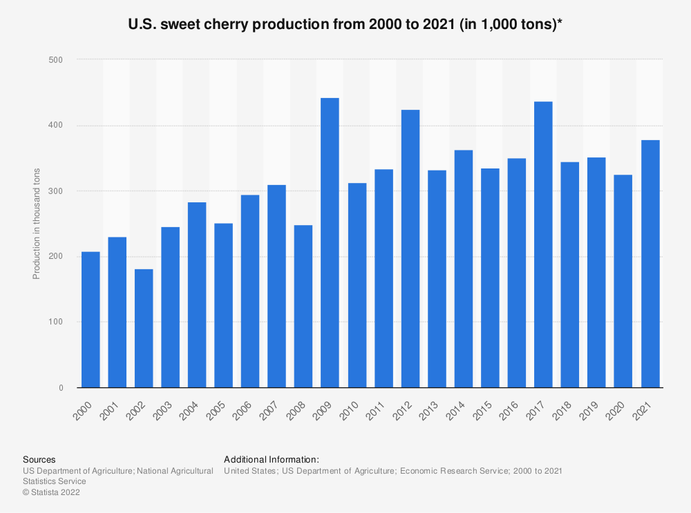 Statistic: U.S. sweet cherry production from 2000 to 2020 (in 1,000 tons)* | Statista