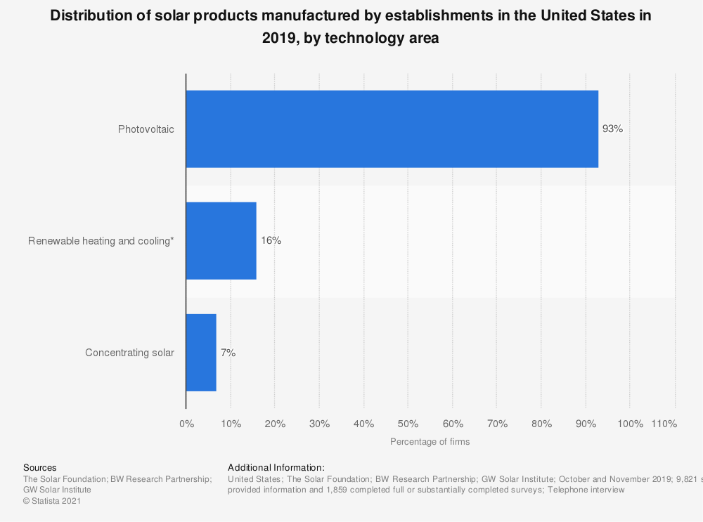 Statistic: Distribution of solar products manufactured by establishments in the United States in 2019, by technology area | Statista